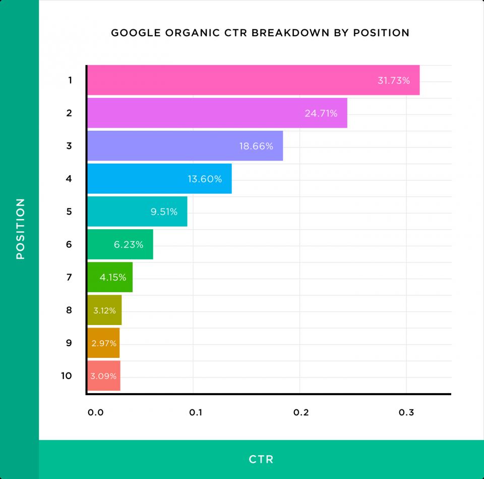 google organic ctr breakdown by position 960x949 1